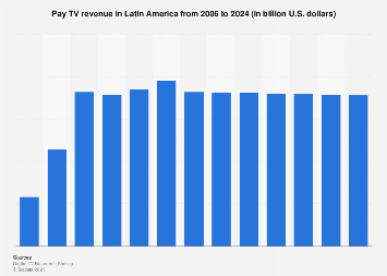 Pay TV revenue in Latin America 2006-2021