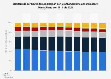 Marktanteile der führenden Breitbandanbieter in Deutschland bis Q3 2017