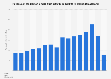 Boston Bruins' revenue 2005-2017