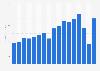 San Jose Sharks' revenue 2005-2016