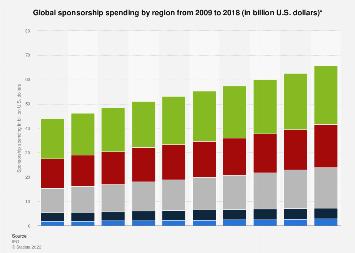 Spending on sponsorships worldwide by region 2009-2018