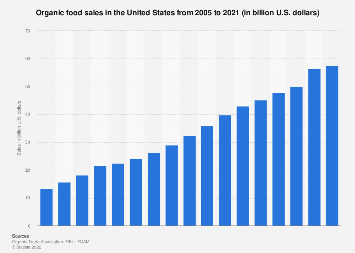Organic food sales in the U.S. from 2005-2017