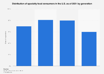 Distribution of U.S. specialty food consumers, by generation 2018