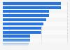 Umfrage unter Arbeitnehmern zu den wichtigen Eigenschaften von Unternehmen 2011