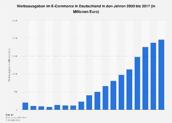 Werbeausgaben im E-Commerce in Deutschland bis 2017
