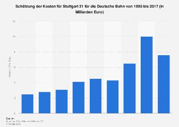 Stuttgart 21 - Kosten für die Deutsche Bahn 2017