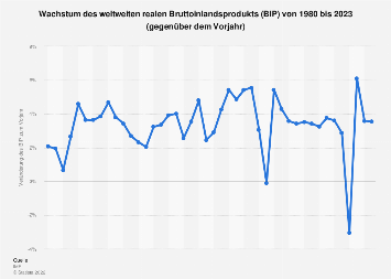 Wachstum des weltweiten Bruttoinlandsprodukts (BIP) bis 2019