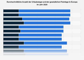 Urlaubstage Und Feiertage In Ländern Europas 2016 Statistik