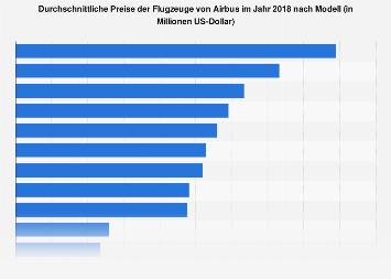 Preise der Airbus-Flugzeuge nach Modell in 2018