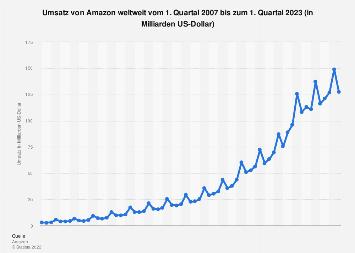 Umsatz von Amazon weltweit bis zum 2. Quartal 2019
