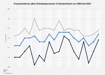 Frauenanteil an allen Gründerpersonen in Deutschland bis 2018
