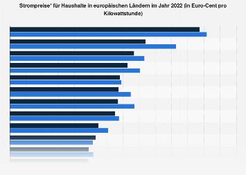 Haushalte - Strompreise in den Ländern der EU-28 2017
