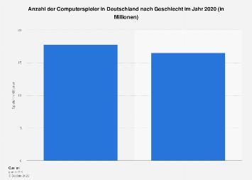 Anzahl der Computerspieler in Deutschland nach Geschlecht 2017