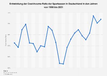 Cost-Income-Ratio der Sparkassen in Deutschland bis 2018