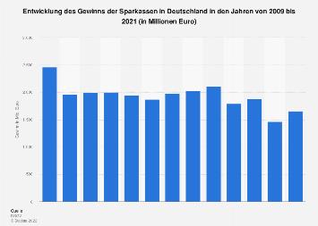 Gewinn der Sparkassen in Deutschland bis 2018