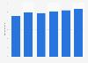 Umsatz mit Elektrohaushaltsgeräten in Deutschland bis 2010