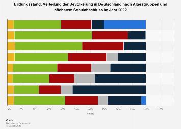 Bildungsstand - Bevölkerung in Deutschland nach Alter und Schulabschluss 2016
