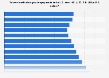 Value of U.S. medical malpractice payments 1991-2015
