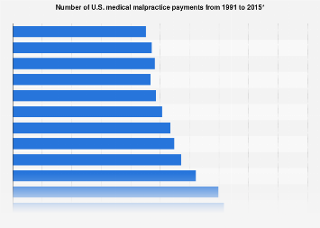 Number of medical malpractice payments 1991-2015