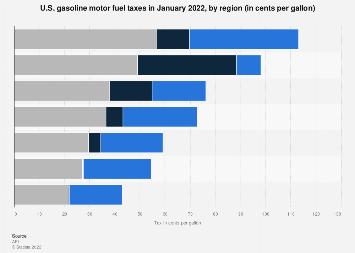 U.S. gasoline motor fuel taxes by region - April 2018