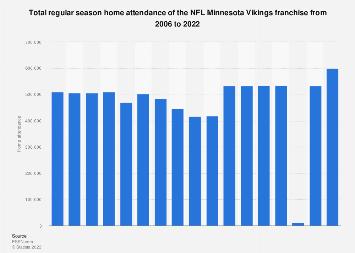Regular season home attendance of the Minnesota Vikings 2006-2017