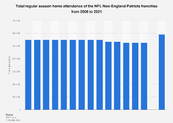 Regular season home attendance of the New England Patriots 2006-2017