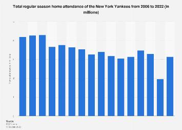 Regular season home attendance of the New York Yankees 2006-2017