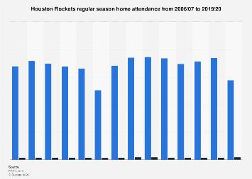 Regular season home attendance of the Houston Rockets 2006-2019