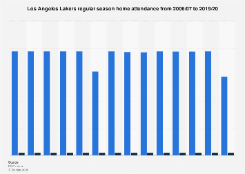 Regular season home attendance of the Los Angeles Lakers 2006-2019