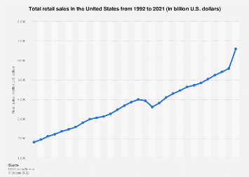 Total retail sales in the United States from 1992 to 2017