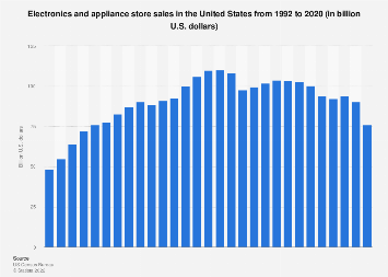 Electronics and appliance store sales in the U.S. 1992-2016