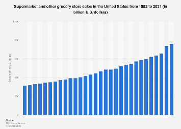U.S. supermarket and other grocery store sales 1992-2017