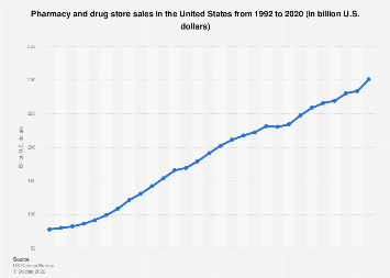 Pharmacy and drug store sales in the U.S. 1992-2015