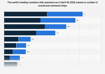 Leading container ship operators - owned and chartered ships 2019