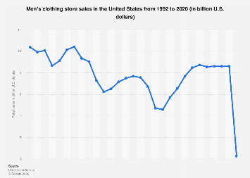 Men's clothing store sales in the U.S. 1992-2015