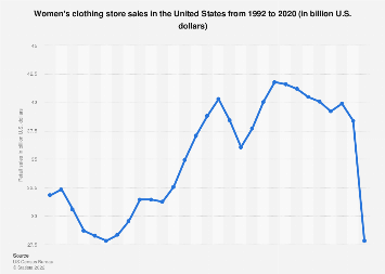 Women's clothing store sales in the United States from 1992 to 2017