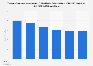 Internationaler Fußball - Teuerste Transfers Saison 2017/2018