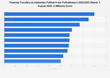 Internationaler Fußball - Teuerste Transfers Saison 2018/2019