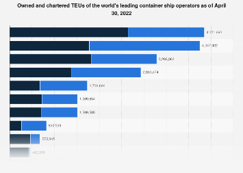 Leading container ship operators - owned and chartered TEUs 2019