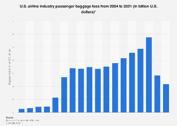 U.S. airline industry - passenger baggage fees 2004-2018