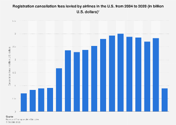 U.S. airline industry - cancellation fees 2004-2016