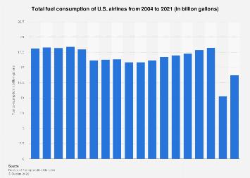 U.S. airlines - fuel consumption 2004-2017