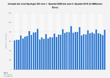 Umsatz der Axel Springer SE bis zum 2. Quartal 2019