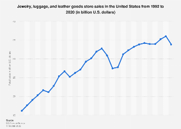 Luggage and leather goods store sales in the U.S. from 1992 to 2016