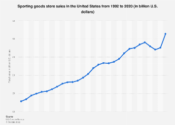 Sporting goods store sales in the U.S. from 1992 to 2016