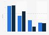 Anteile verschiedener Recruiting-Kanäle an veröffentlichten Jobangeboten 2003 und 2011