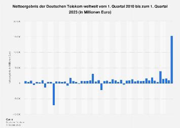Nettoergebnis der Deutschen Telekom bis Q3 2018