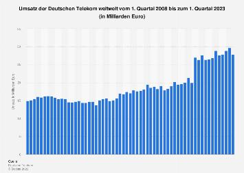 Umsatz der Deutschen Telekom nach Quartalen bis 2018