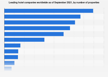 Leading hotel companies worldwide as of June 2018, by number of properties