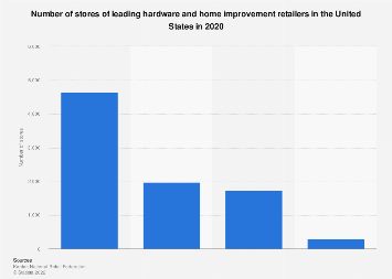 Number of stores of the leading home improvement retailers in the U.S. 2016
